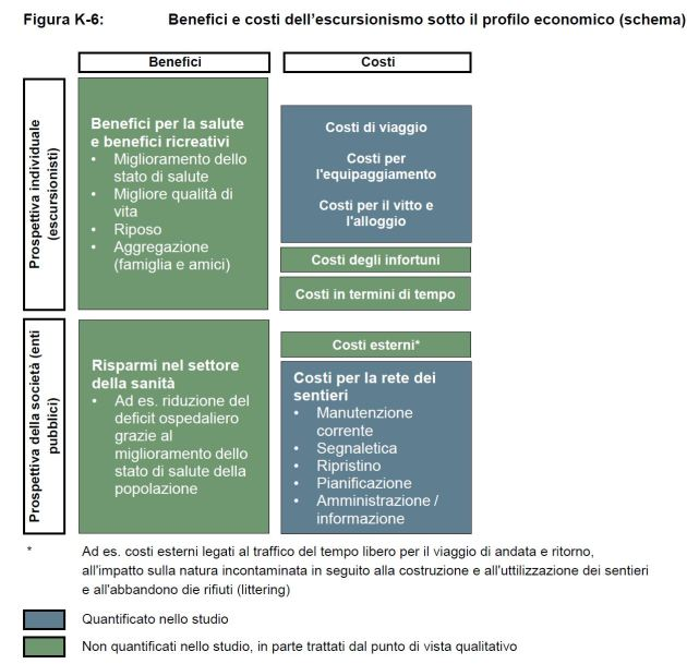 rapporto costi e benefici